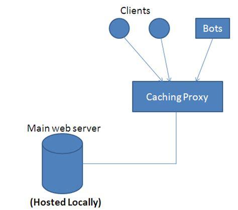 JPIP Proxy Server with Prefetching Strategies Based on